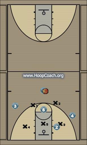 Basketball Play Fist Down Uncategorized Plays offense