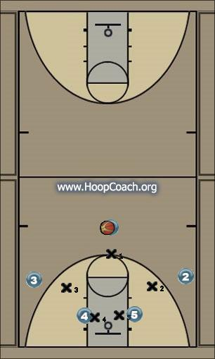 Basketball Play Bronco Man to Man Offense offense