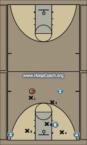 Basketball Play X Man to Man Set offense