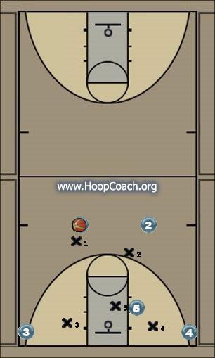 Basketball Play X Man to Man Set offense