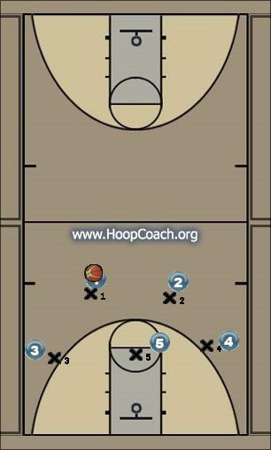 Basketball Play X Up Man to Man Set offense