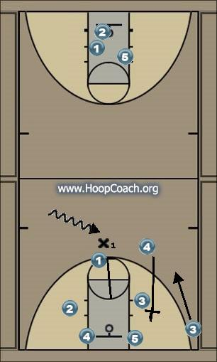 Basketball Play Roll Series #2 Man to Man Offense offense