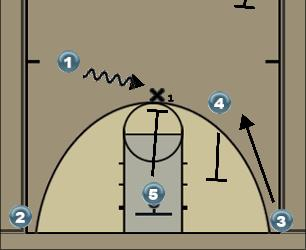 Basketball Play Roll Series #2 Set Man to Man Offense offense