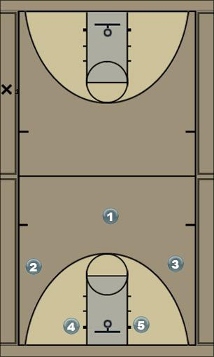 Basketball Play 3-2 Man to Man Set