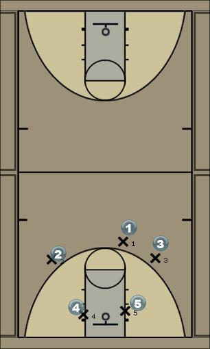 Basketball Play kam trap Defense
