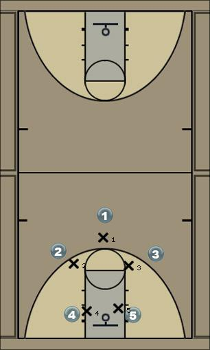 Basketball Play kam zone Defense