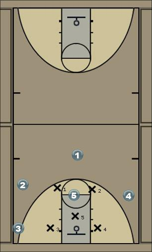 Basketball Play Grizzlys Play2 Zone Play