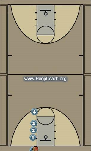 Basketball Play Wiggle Man Baseline Out of Bounds Play offense