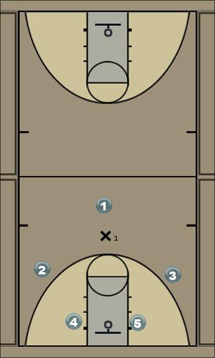 Basketball Play 31 Man to Man Offense