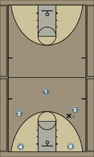 Basketball Play 53 Man to Man Offense