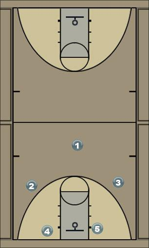 Basketball Play 42 Man to Man Offense
