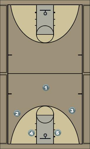 Basketball Play Blocks Zone Play