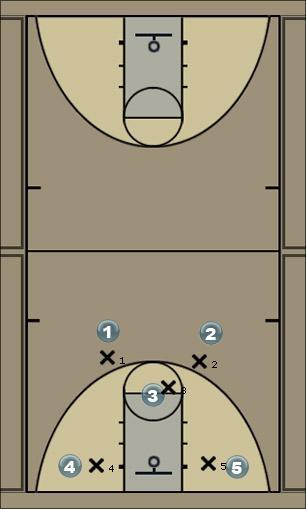 Basketball Play Pyscho Man to Man Set