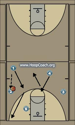 Basketball Play Motion Offense Man to Man Set offense