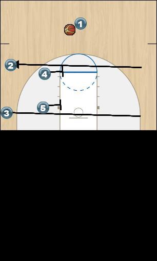 Basketball Play Michigan State Man to Man Set play into motion.