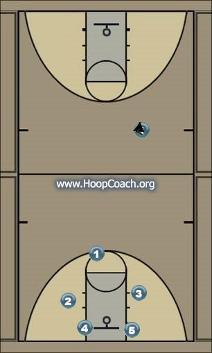 Basketball Play This Man to Man Set offense