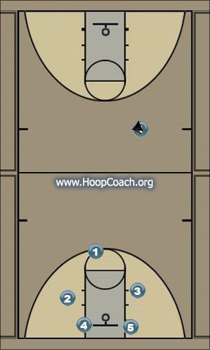 Basketball Play This Man to Man Set offense