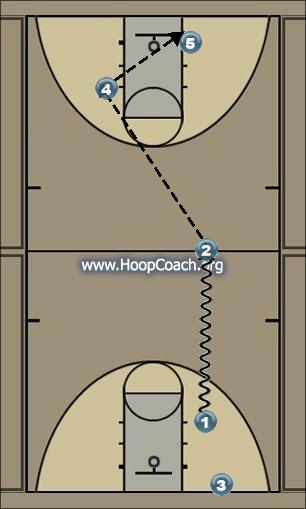 Basketball Play Fast Score Quick Hitter