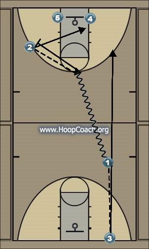 Basketball Play Three man job Man to Man Offense offense