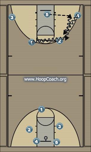 Basketball Play Two Screen play Uncategorized Plays offense