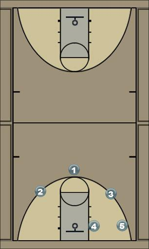 Basketball Play 1 Man to Man Offense