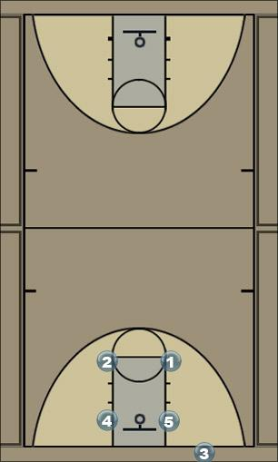 Basketball Play Box Option2 Zone Baseline Out of Bounds zone_box_options