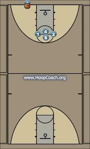 Basketball Play V Uncategorized Plays inbound