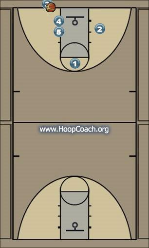 Basketball Play Money Uncategorized Plays inbound