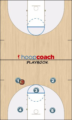 Basketball Play X1 Post Man to Man Set base offense