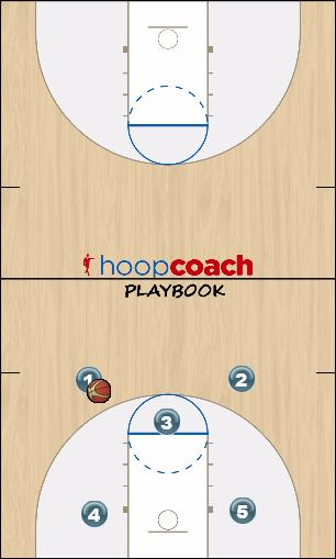 Basketball Play X2 Man to Man Set