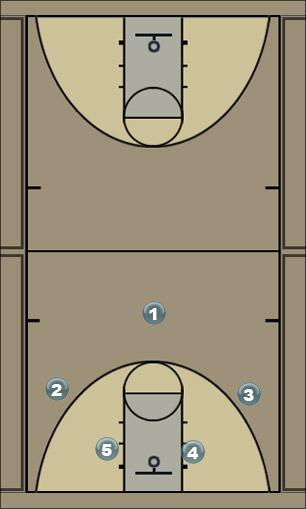 Basketball Play Move 3 Man to Man Offense