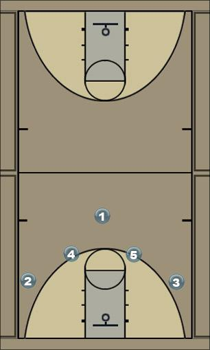 Basketball Play Move 1 Man to Man Offense
