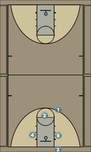 Basketball Play Move Fondo Sideline Out of Bounds