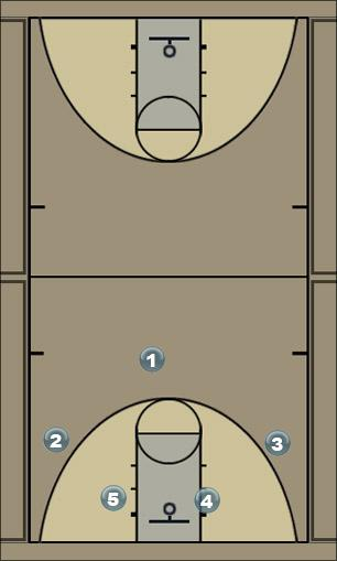 Basketball Play Especial Man to Man Offense