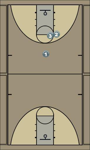Basketball Play 1 Double Man to Man Set
