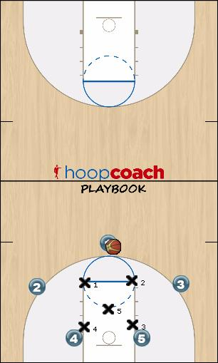 Basketball Play 2-3 Double Low opt 1 Uncategorized Plays offense