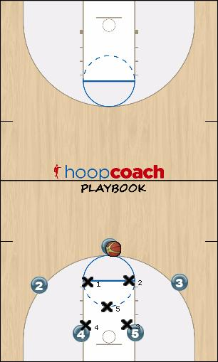 Basketball Play 2-3 Double Low option 2 Uncategorized Plays offense
