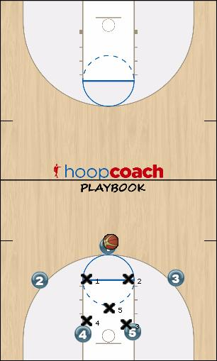 Basketball Play 2-3 Double Low option 4 (a,b,c,) Uncategorized Plays offense