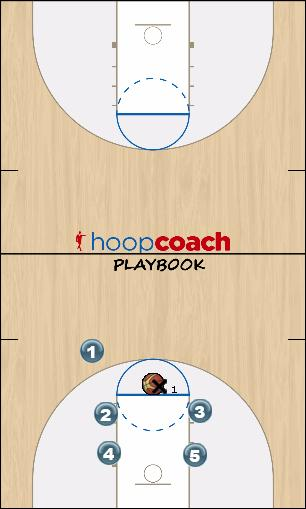 Basketball Play Sideline Break to Secondary Sideline Out of Bounds fast break