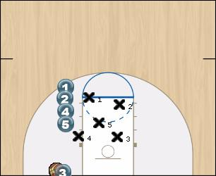 Basketball Play Line Option 3 Uncategorized Plays 2-3 zone inbound plays