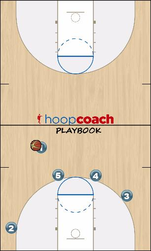 Basketball Play INTERNATIONAL Man to Man Offense man to man offense