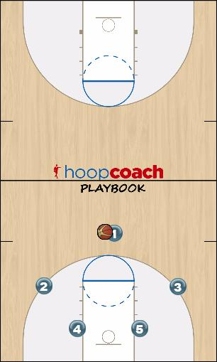 Basketball Play Man to Man Offense Uncategorized Plays man to man offense