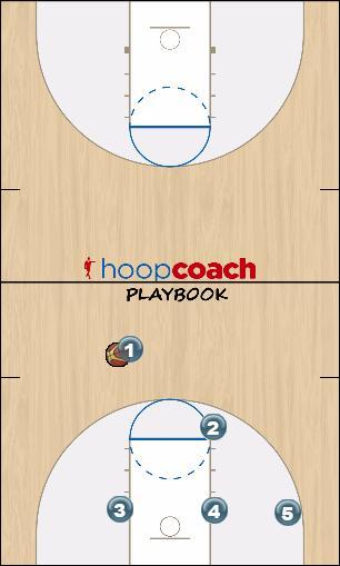 Basketball Play FLEX corner baseline option Uncategorized Plays man to man offense