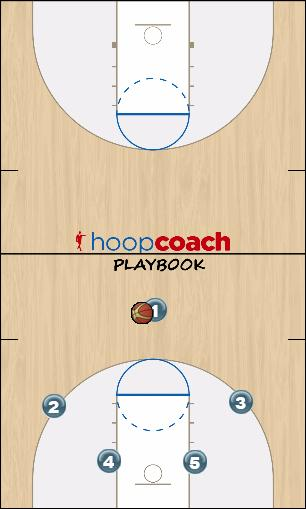 Basketball Play MOTION offense Uncategorized Plays man to man offense