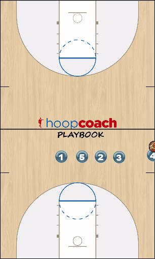 Basketball Play SIDELINES Uncategorized Plays inbound plays