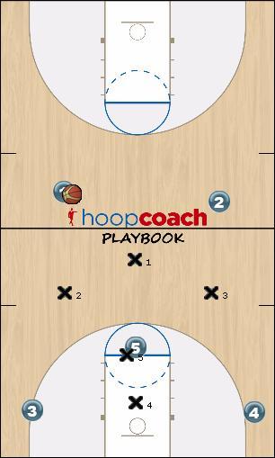 Basketball Play 1-3-1