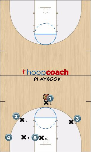 Basketball Play BLUE DEVIL Uncategorized Plays man to man offense