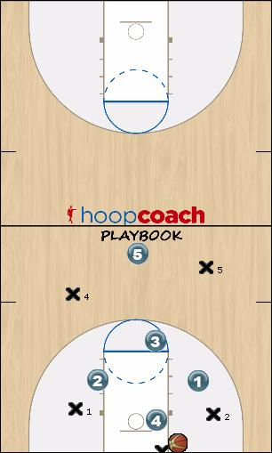 Basketball Play DIAMOND Press Uncategorized Plays full court press
