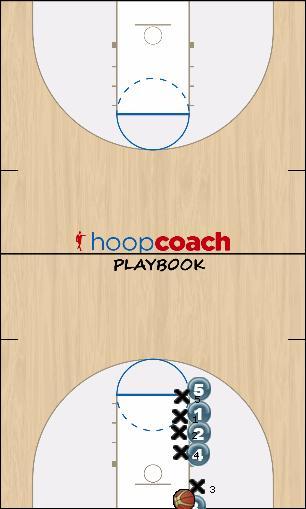 Basketball Play Man to Man