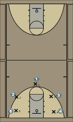 Basketball Play CA Sideline Out of Bounds